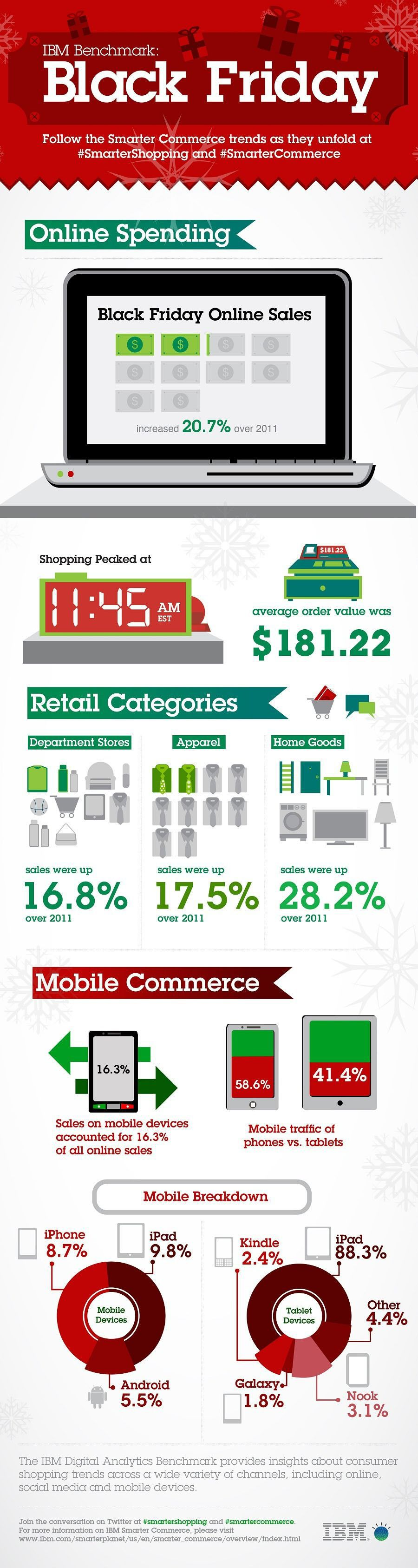infographic - black friday 2012 mobile trends