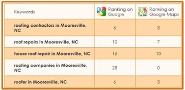 google rankings in your local area
