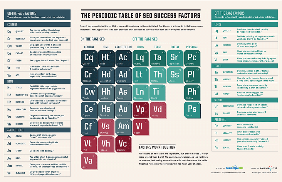 The Periodic Table of SEO Success