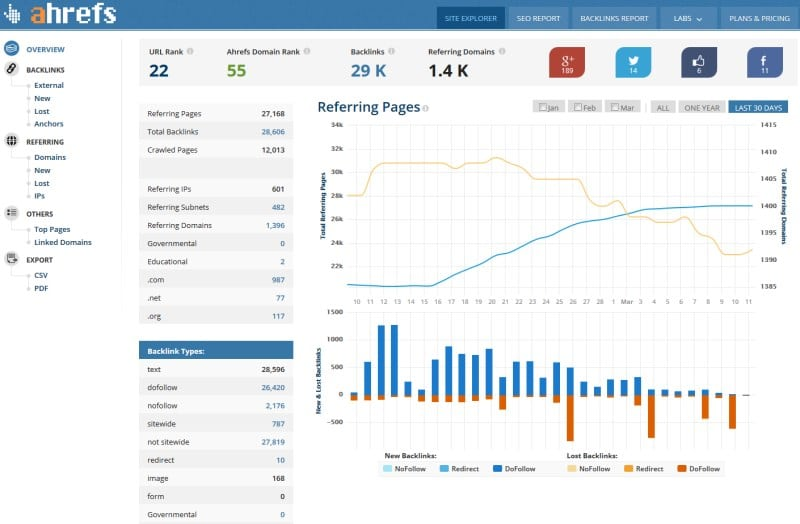 Improve Linkbuilding with Ahrefs Site Explorer